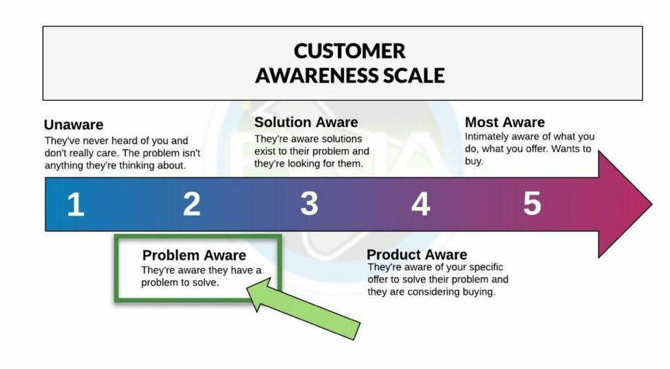 customer awareness scale diagram