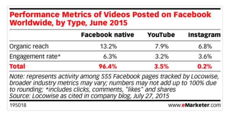 Performance metrics of videos posted on Facebook worldwide