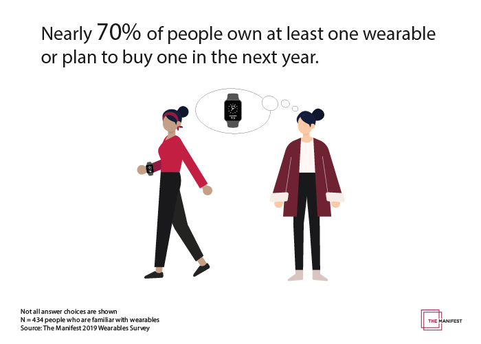 70% of people own or plan to buy a wearable in the next year