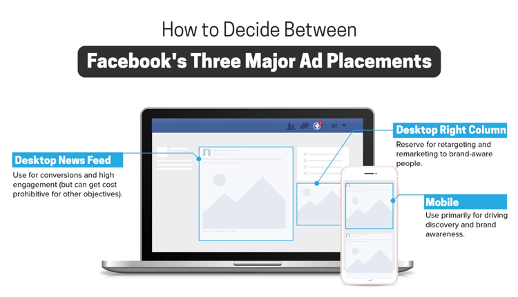 explainer infographic of Facebooks three major ad placement options