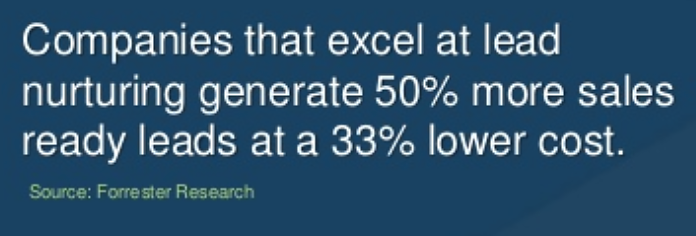 quote card citing data: companies that excel at lead nurturing generate 50% more sales ready leads at a 33% lower cost