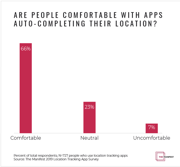 Are People Comfortable With Apps Auto-Completing Their Location?