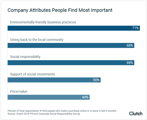 Graph - company attributes people find important