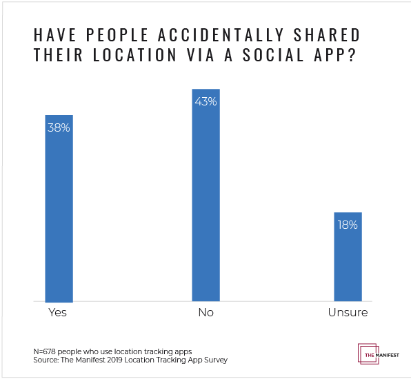 Have People Accidentally Shared Their Location Via A Social App?