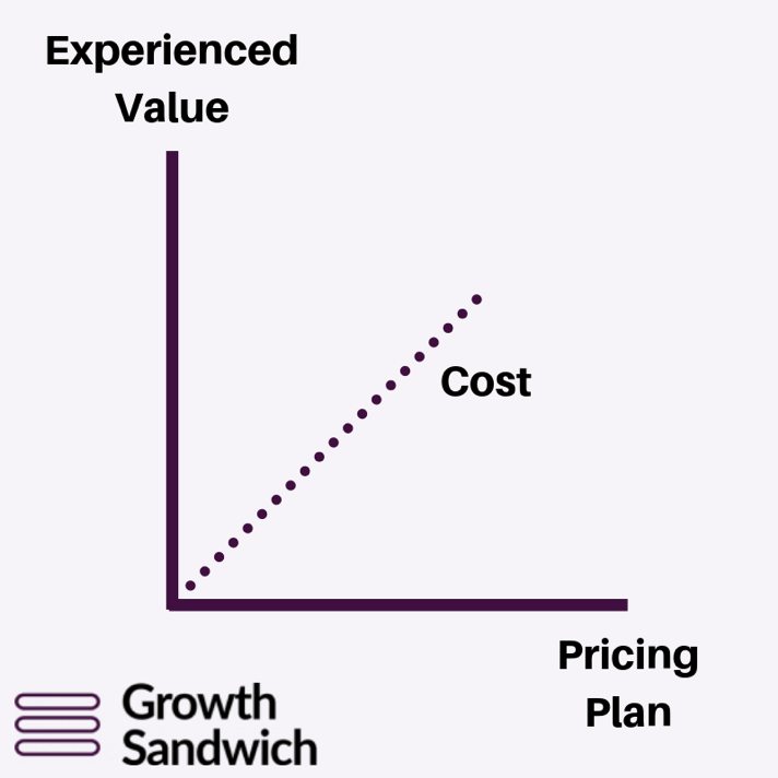 growth sandwich value and pricing