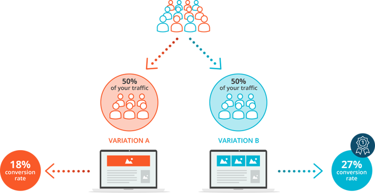 visual of a/b testing different advertisements