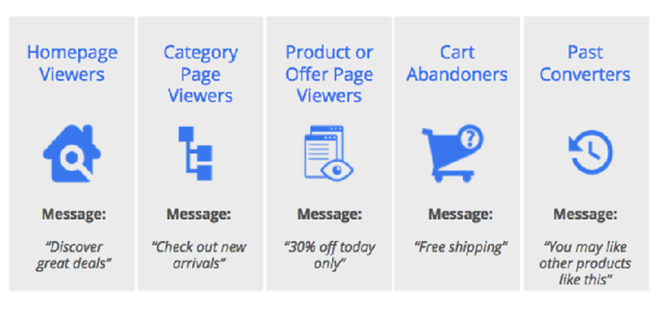 """example of different website visitor intentions such as """"discovering great deals"""""""