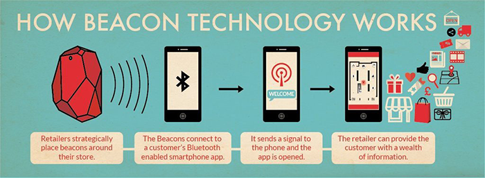 How beacon technology works graphic