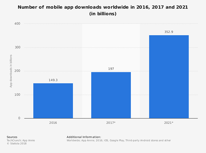 Graph of number of mobile app downloads