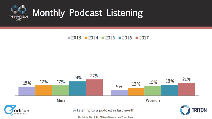 Graph of monthly podcast listening