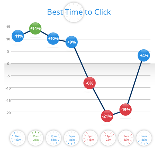Graph of best times to click