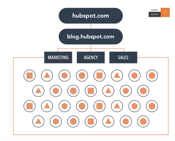 HubSpot unorganized topic clusters