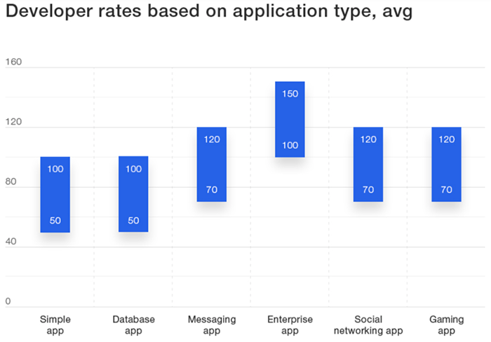 Developer rates based on app types