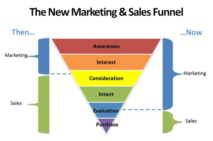 The New Marketing and Sales Funnel