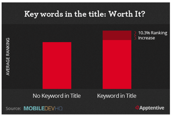 Keywords in the title graph