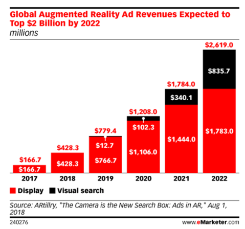 Mobile AR advertising graph