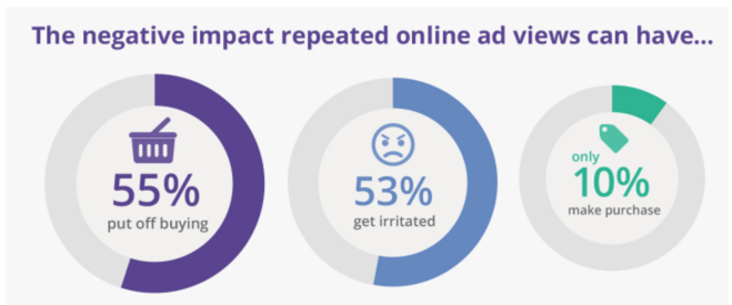 Negative impact of repeated online ad views graph