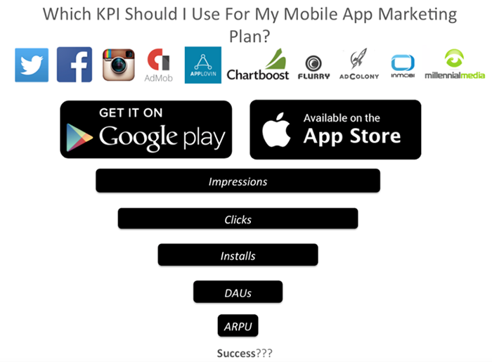 What KPI You Should Use