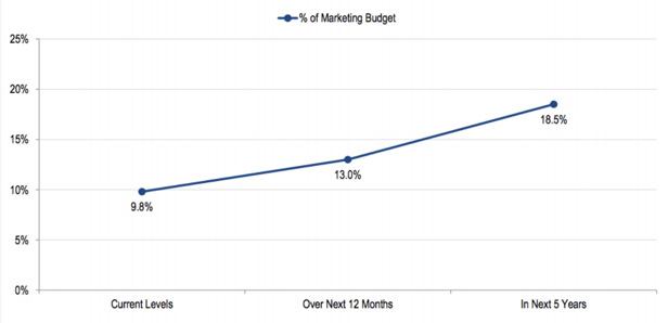Percentage of Marketing Budget