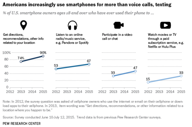 Graph of features Americans use smartphones for