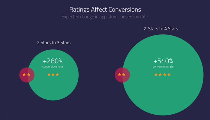 Graph of how ratings affect conversions