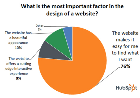 Graph of the most important factor in the design of a website