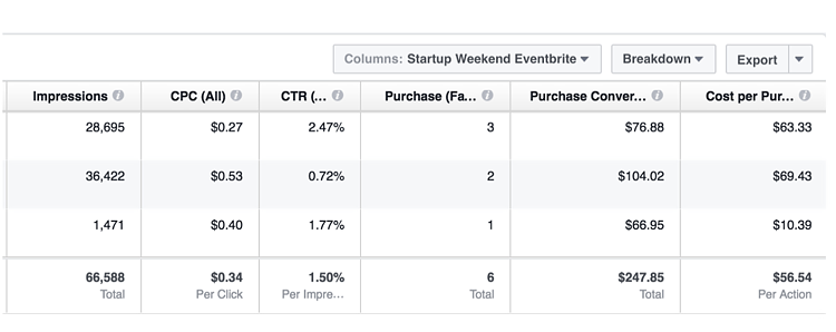 screenshot of insights dashboard for a Facebook ad showing impressions, CPC, CTR, purchases