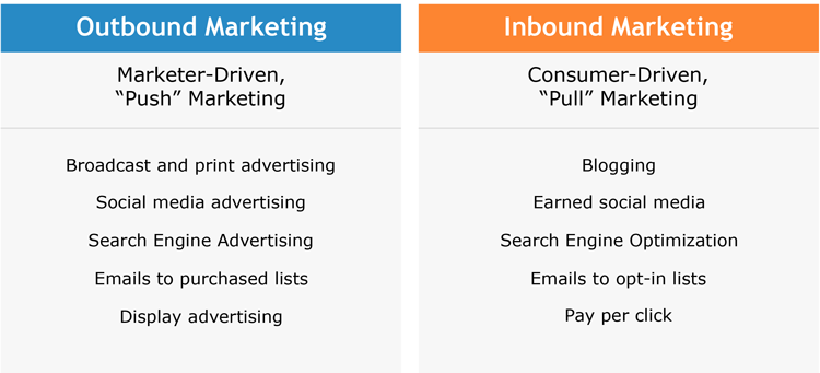 definitions of inbound and outbound marketing