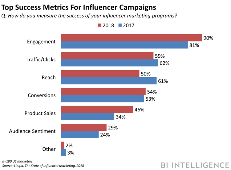 graph of top success metrics for influencer campaigns