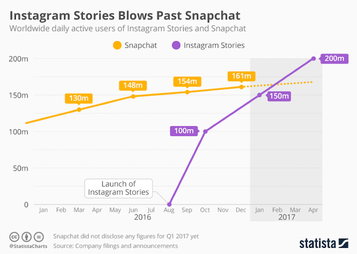 Instagram Stories Blows Past Snapchat