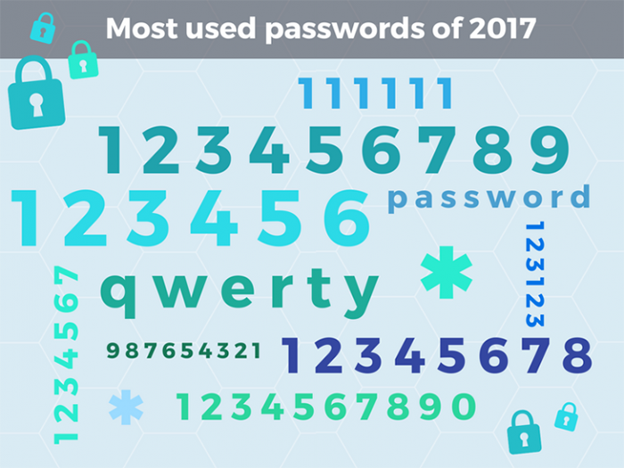 Most used passwords in 2017