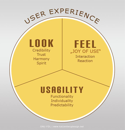 Pie chart of user experience