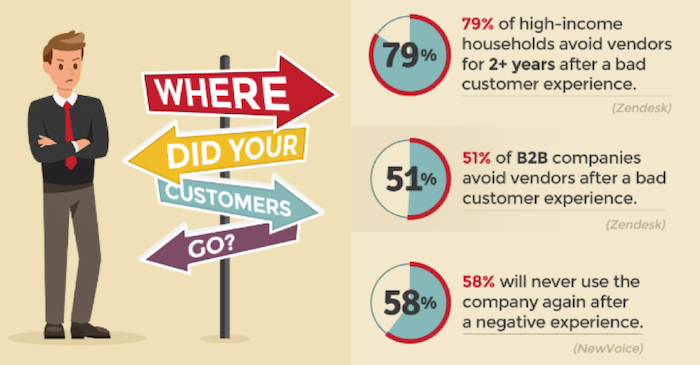where did your customers go?