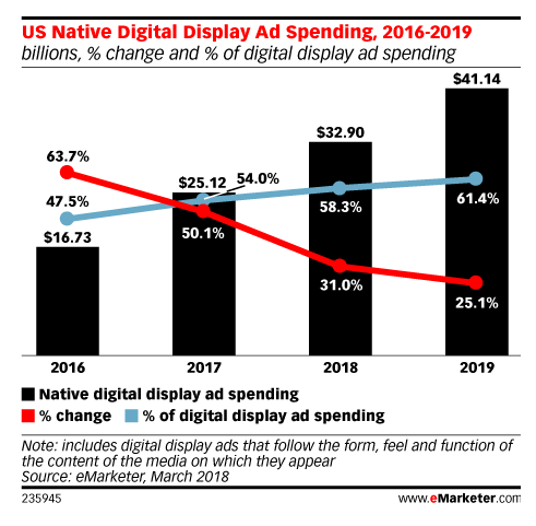 graph showing increase in spending on native advertising from 2017-2019
