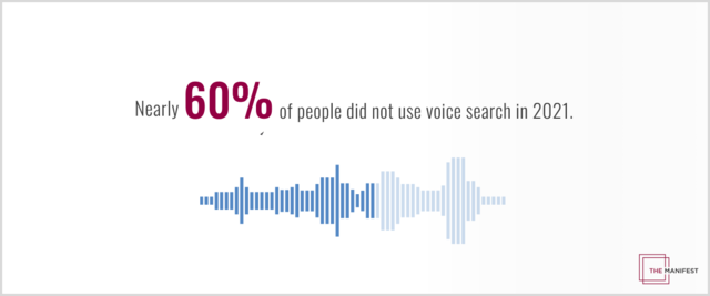 Nearly 60% of people did not use voice search in 2021