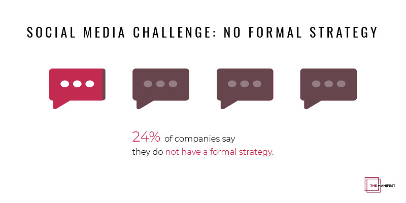 infographic showing 24% of businesses struggle to create a formal social media strategy