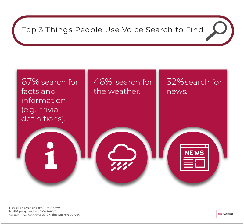 In the past month, people used voice search most often to look for fact-based information such as trivia and term definitions (62%), the weather (46%), and the news (32%).