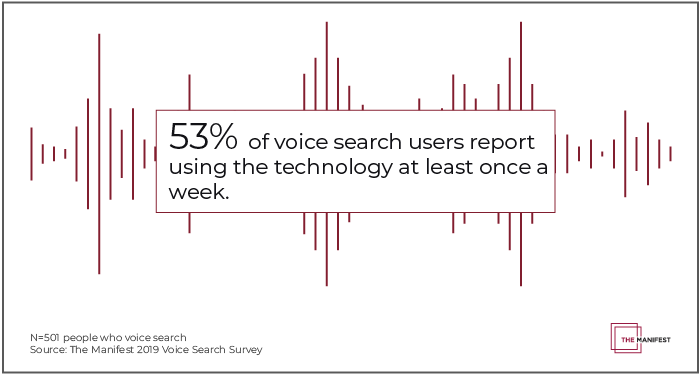 53% of voice search users report using the technology at least once a week.