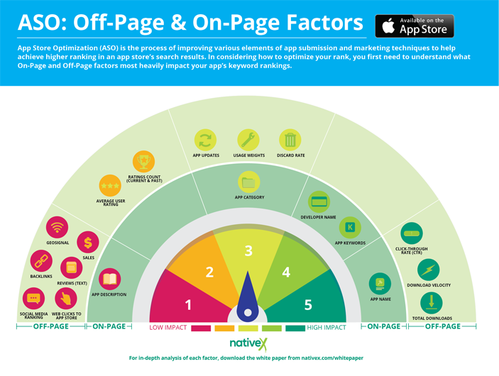 Infographic showing off-page and on-page factors for app store optimization