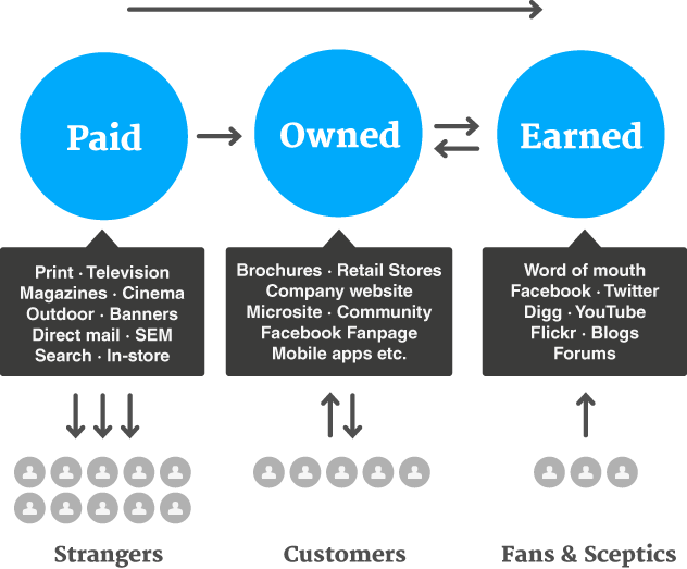 difference between paid, owned, and earned media