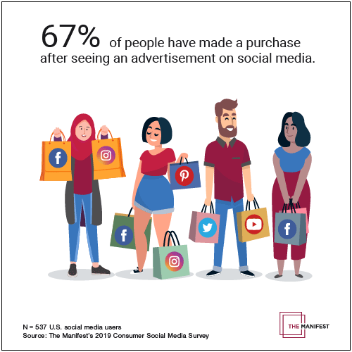 67% of people have made a purchase after seeing an advertisement on social media.