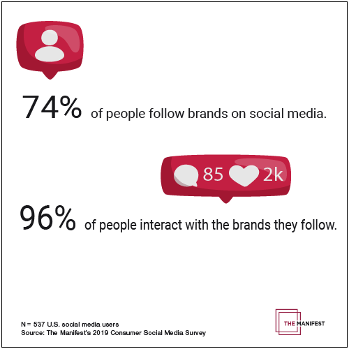 74% of people follow brands on social media, and 96% of these people also interact with the brands they follow.