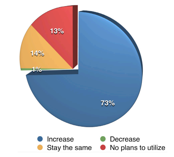 Graph of video advertising