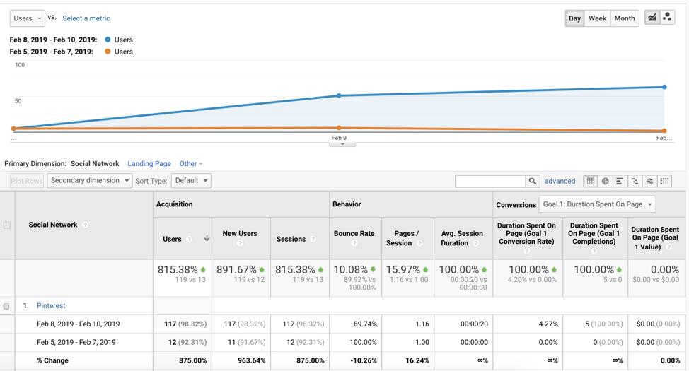 Google Analytics Pinterest campaign metrics