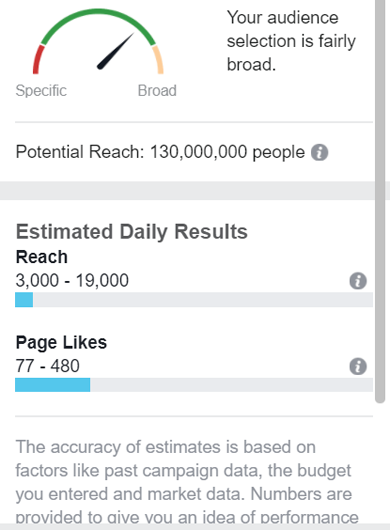 Facebook Ad Manager showing post reach