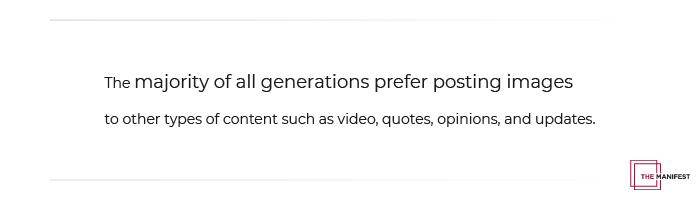 The majority of all generations prefer posting images to other types of content such as videos, quotes, opinions, and updates.