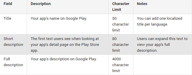 Google Play product details
