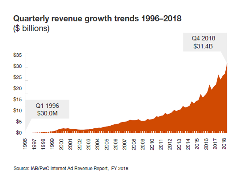 quarterly revenue growth trends