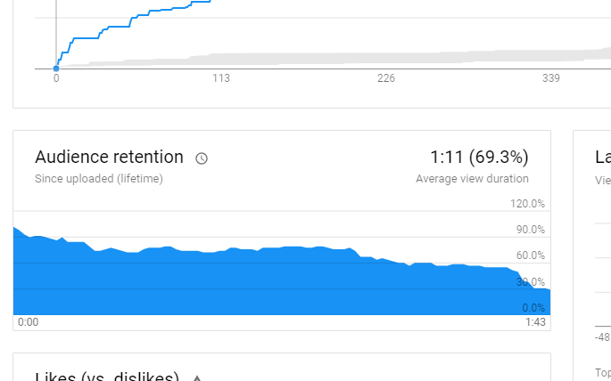 YouTube audience retention graph