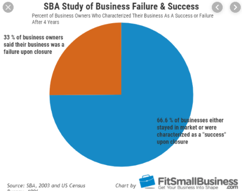 SBA Study shows 33% of business owners said their business was a failure upon closure